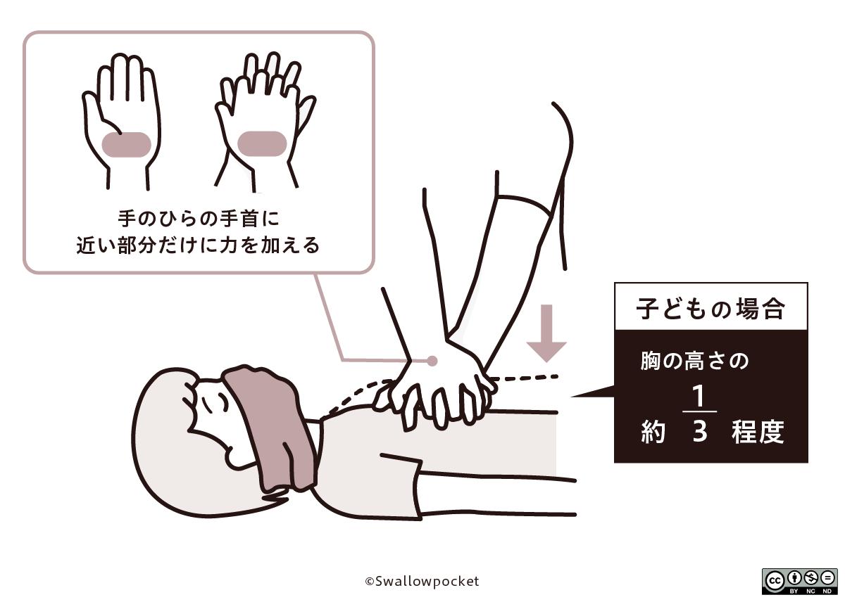 手のひらの手首に近い部分だけに力を加える。子どもの場合胸の高さの約1/3程度