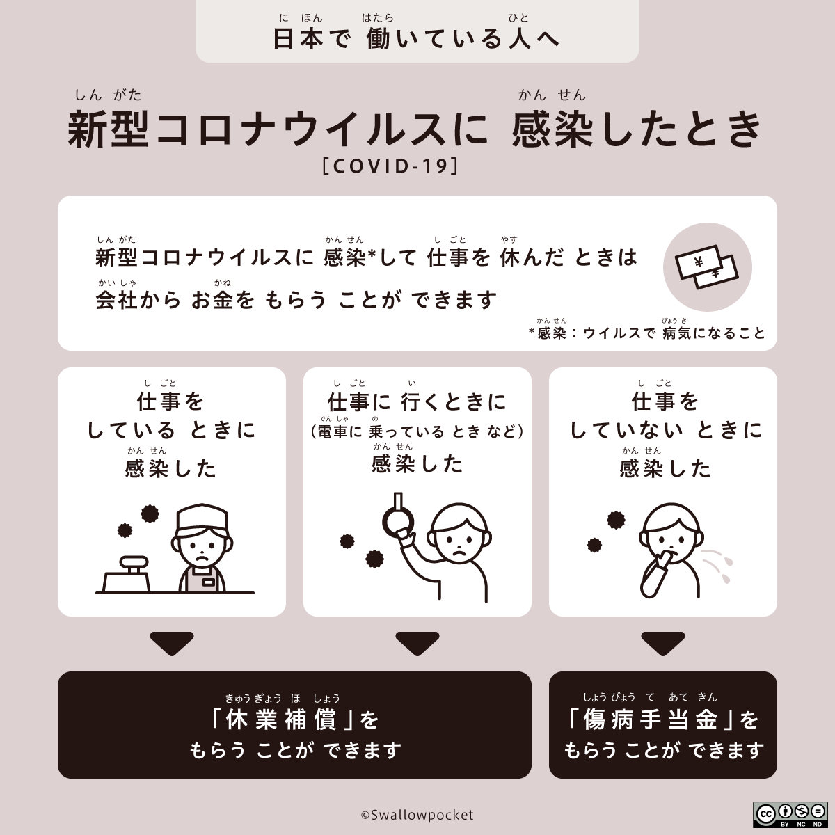 日本で働いている人へ。新型コロナウイルスに感染したときの説明。詳細は本文。